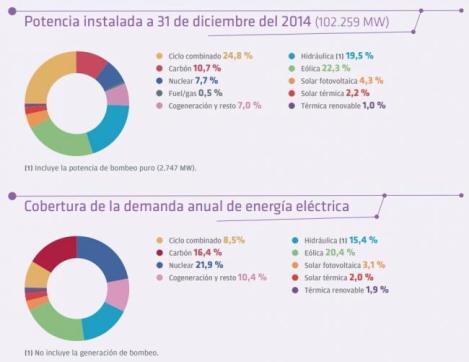 650_1000_ree_electricidad_2014