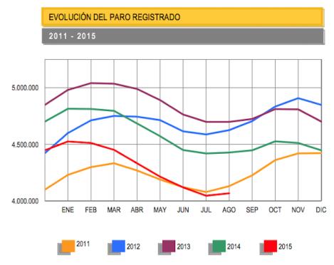 650_1200.evolucionParo